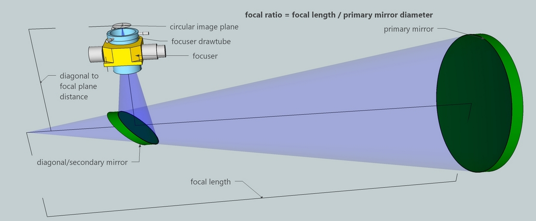 Newtonian Reflecting Telescope Designer